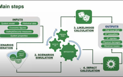 Watch the VALU3S training session series, part three: Risk Analysis for Secure Automated Systems.